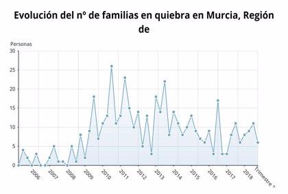 Las familias y empresas en quiebra aumentan un 10,3% en la Región de Murcia durante el tercer trimestre
