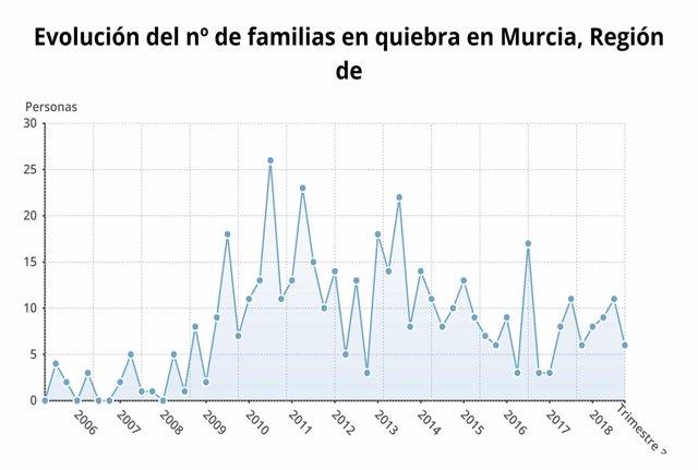 Evolución del nº de familias en quiebra en Murcia