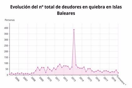 Las familias y empresas en quiebra bajan un 18% en Baleares en el tercer trimestre