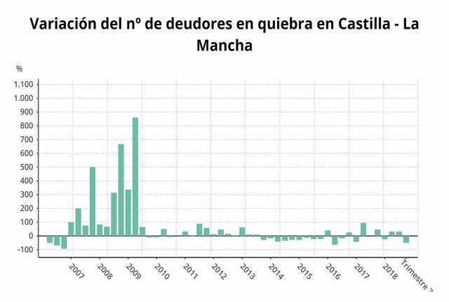 Deudores en Castilla-La Mancha