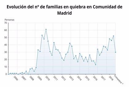 Las familias y empresas declaradas en quiebra en el tercer trimestre del año crecen un 15,9% en Madrid