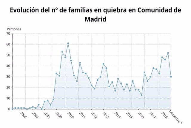 Familias en quiebra de la Comunidad de Madrid