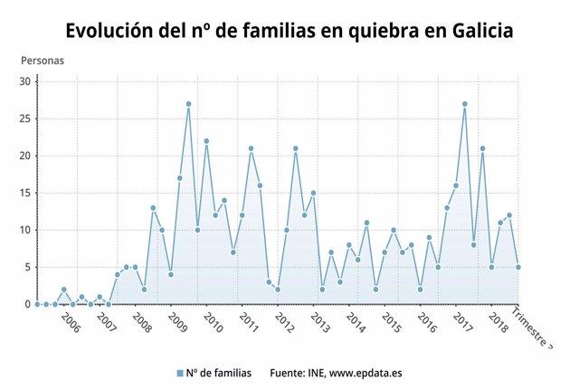 Evolución de las familias en quiebra en Galicia