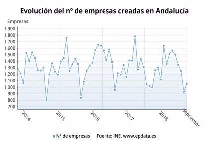 La creación de sociedades mercantiles aumenta un 5,5% en septiembre en Andalucía hasta las 932