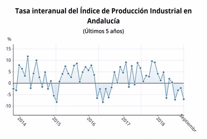 La producción industrial de Andalucía cae un siete por ciento en septiembre