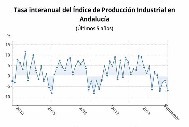 Evolución del índice de producción industrial en Andalucía.