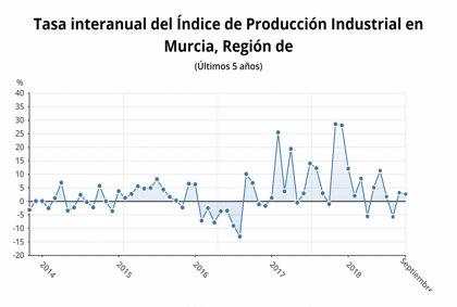 La producción industrial en la Región aumenta un 2,7% en septiembre
