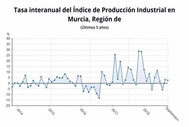Tasa interanual del índice de producción industrial en la Región