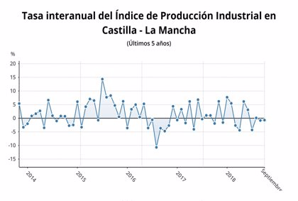 La producción industrial cae en C-LM un 0,68% en septiembre