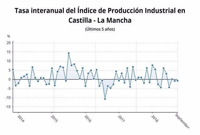Tasa de Producción Industrial