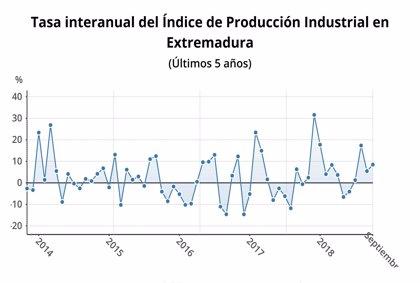 La producción industrial sube un 8,5 por ciento en septiembre en Extremadura, el mayor incremento del país