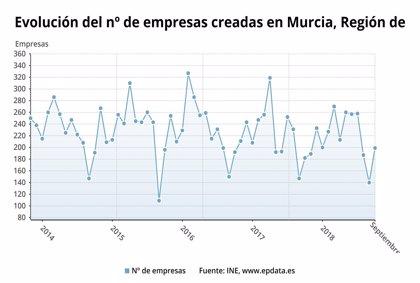 Las sociedades mercantiles creadas aumentan en la Región un 9,3% y las disueltas un 100% en septiembre