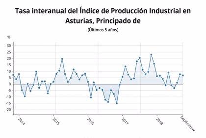 La producción industrial de Asturias sube un 6,8% en septiembre