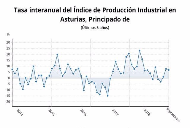 Índice De Producción Industrial En Asturias Mes De Septiembre