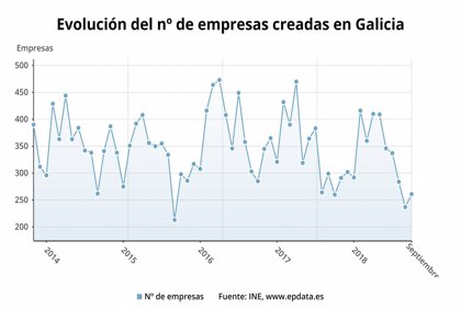 La creación de empresas se mantiene sin variación en septiembre en Galicia¡