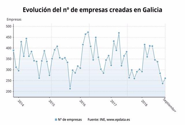 La creación de empresas se mantiene sin variación en Galicia
