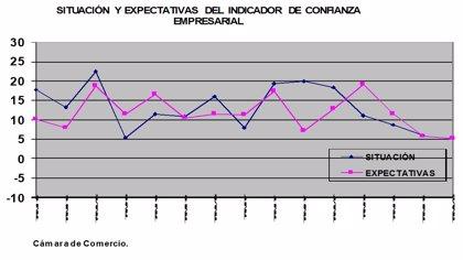 La confianza de los empresarios murcianos desciende por tercer trimestre consecutivo