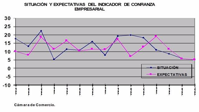Gráfica ICE Cámara de Comercio Murcia