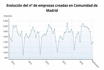 La creación de empresas en la Comunidad de Madrid cae en septiembre un 11,1% y las disoluciones también bajan un 9,4%
