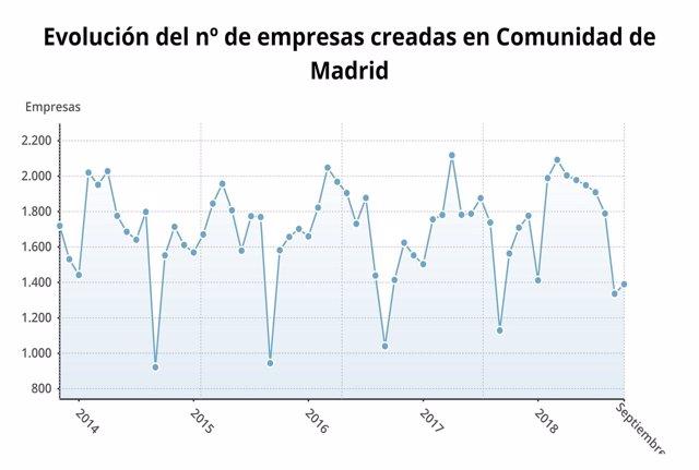 Evolución de las empresas creadas en Madrid durante el mes de septiembre