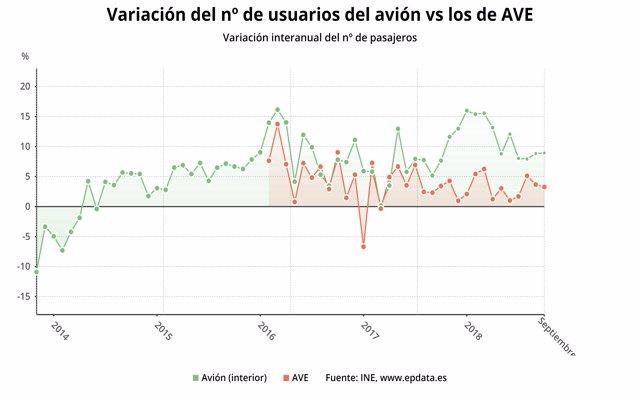 Los usuarios de avión aumentan un 9% en septiembre y los de AVE crecen un 3,3%