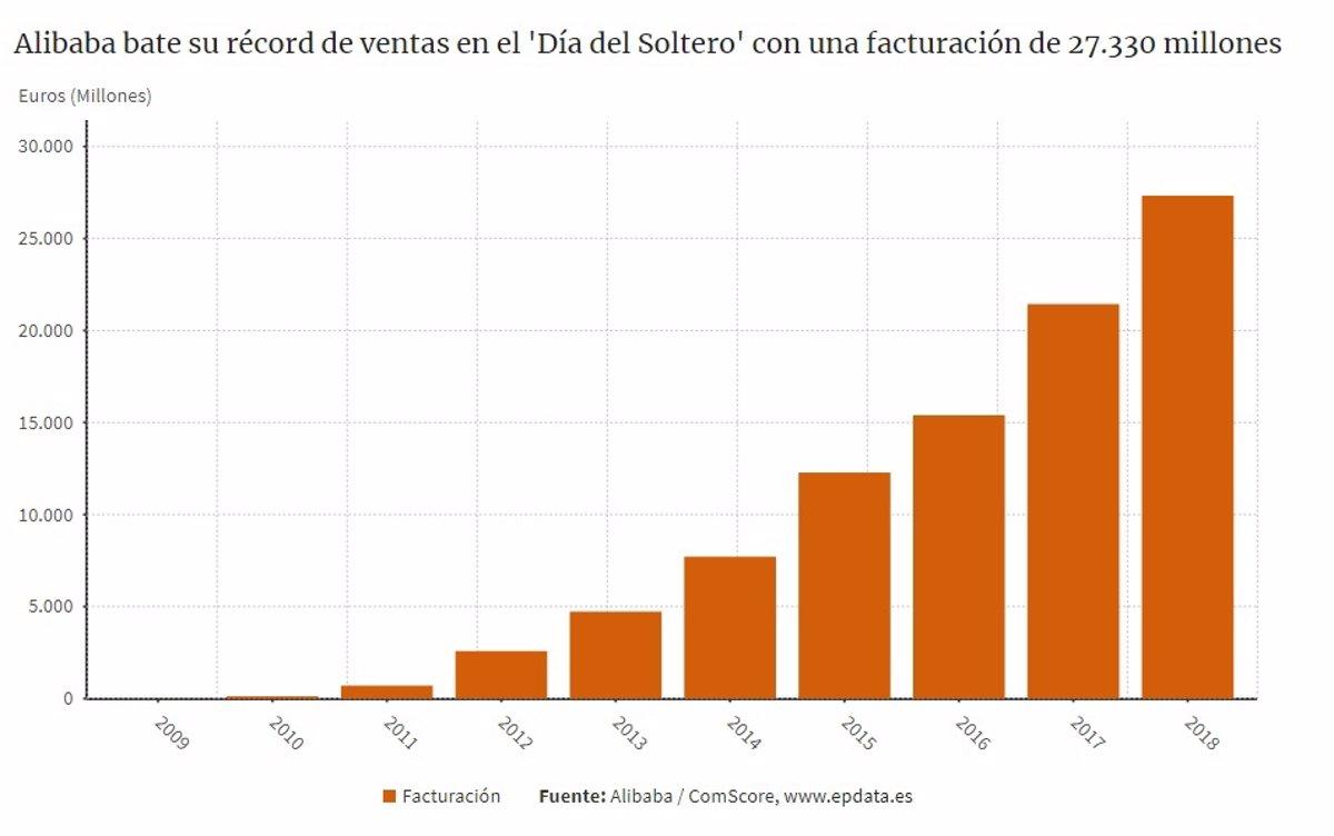 Risa T Enciclopedia  Alibaba bate su récord de ventas en el 'Día del Soltero' con una facturación  de 27.330 millones