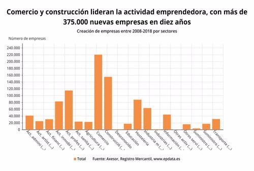 Creación de empresas por sectores 2008 2018