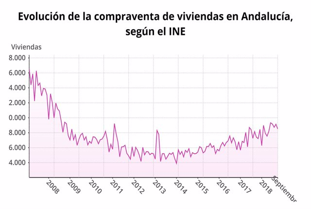 Evolución de la compraventa de viviendas en Andalucía.