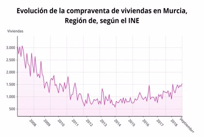 La compraventa de viviendas aumenta un 23,9% en septiembre en Murcia