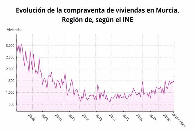 Evolución ed la compraventa de viviendas en la Región de Murcia