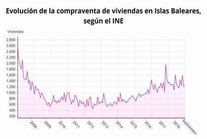 La compraventa de viviendas cae un 4,2% en septiembre en Baleares