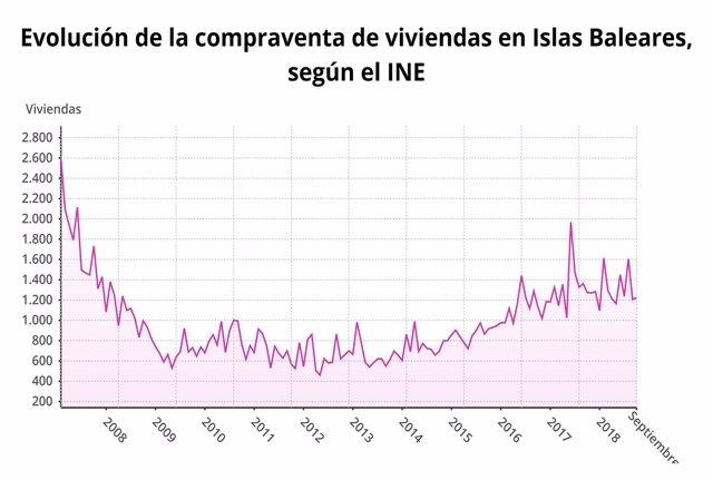 Gráfico evolución compraventa de viviendas en Baleares