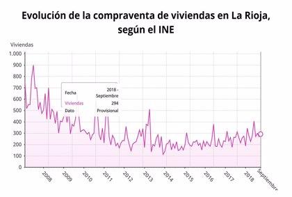 La compraventa de viviendas crece un 36,7 por ciento en septiembre en La Rioja