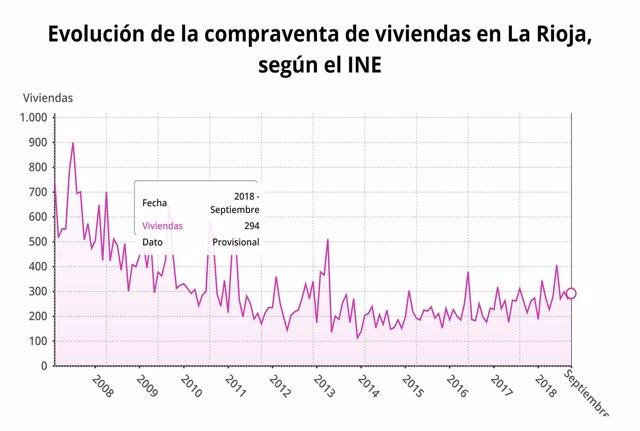 Evolución compra de vivienda en La Rioja en septiembre