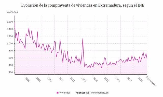 Evolución de la compraventa de viviendas en Extremadura