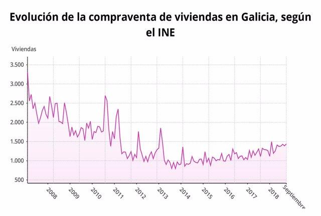 Evolución de la compraventa de viviendas en Galicia en septiembre de 2018