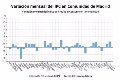 Los precios en la Comunidad de Madrid suben un 0,8% en octubre y la tasa interanual crece un 2,3%