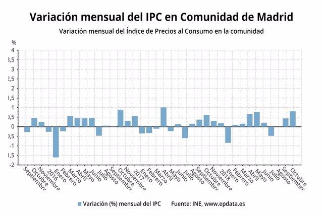 Variación del IPC en la Comunidad de Madird en octubre de 2018
