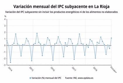 Los precios subieron un 1,2 por ciento en La Rioja en octubre y la tasa interanual se coloca en el 2,%