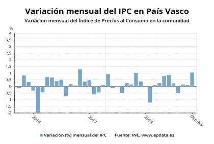 El IPC sube en Euskadi un 1,1% en octubre y la tasa anual se eleva al 2,2%
