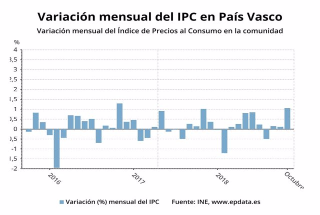 Evolución del IPC en Euskadi