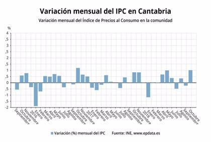 El IPC repunta un 2,4% en octubre y sube un 1% respecto a septiembre