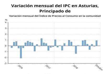 El IPC suben un 0,9% en octubre en Asturias y la tasa interanual se sitúa en el 2,1%