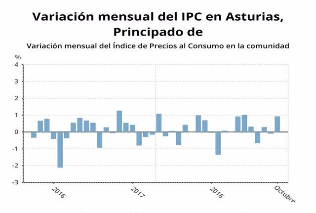 IPC Octubre Asturias