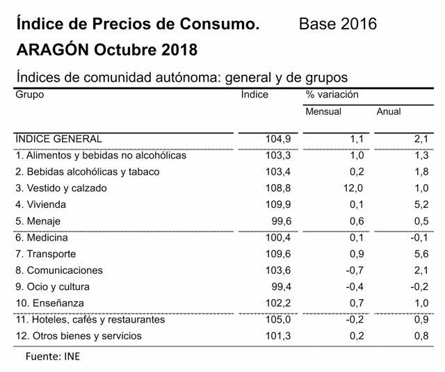 Tabla IPC Aragón octubre 2018