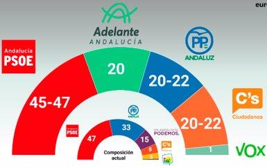 El PSOE-A guanyaria amb 45-47 diputats i hi hauria un triple empat entre el PP-A, Cs i Endavant Andalusia, segons el CIS (EP)