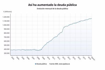 La deuda pública sube en septiembre en más de 11.800 millones y marca un nuevo récord