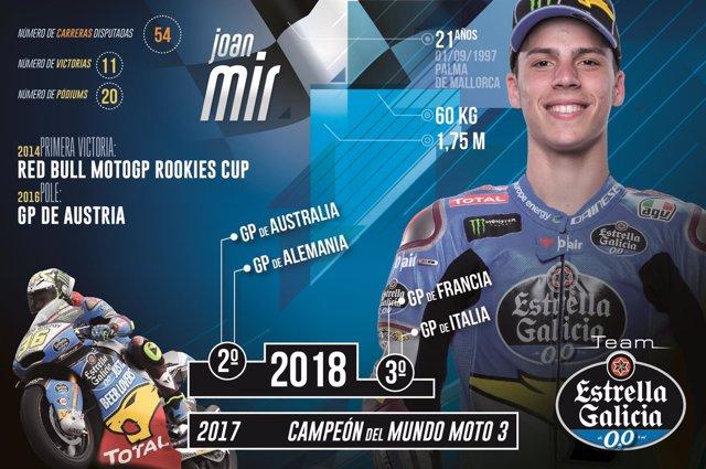 Joan Mir infografía rookie Estrella Galicia 0,0 Marc VDS