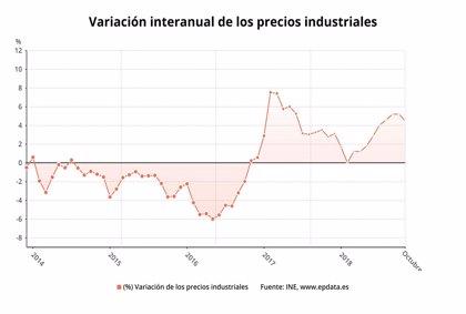 Los precios industriales moderan su crecimiento en octubre hasta el 4,5%