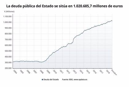 La deuda del Estado baja un 1,3% en octubre, hasta 1,02 billones